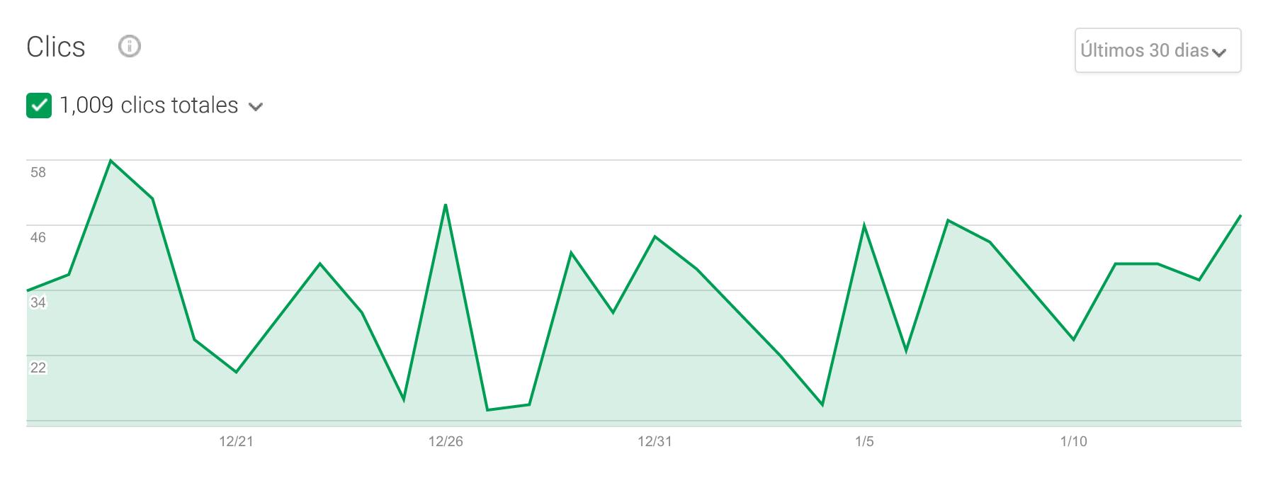 Gráfico estadístico de clics locales en google my business